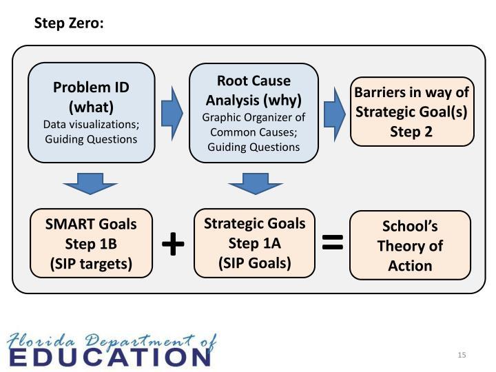 Step Zero: