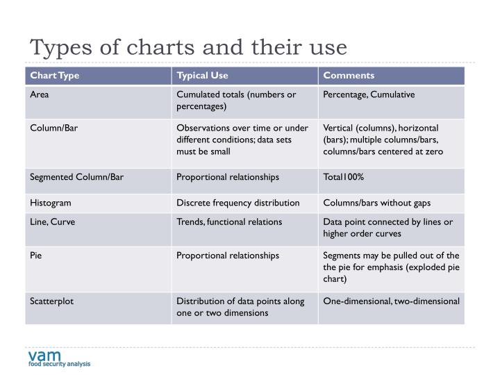 Types of charts and their use
