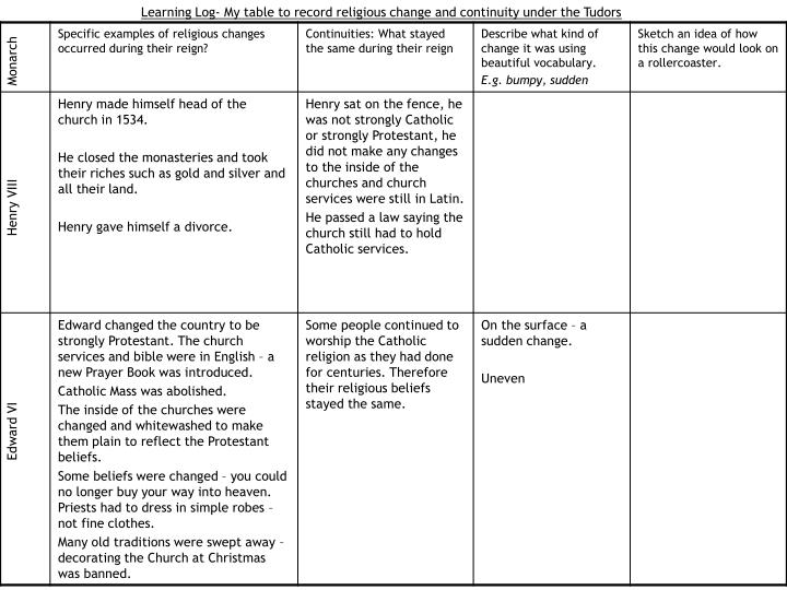 Learning Log- My table to record religious change and continuity under the Tudors