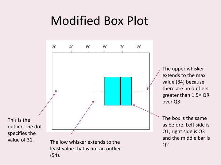 Modified Box Plot
