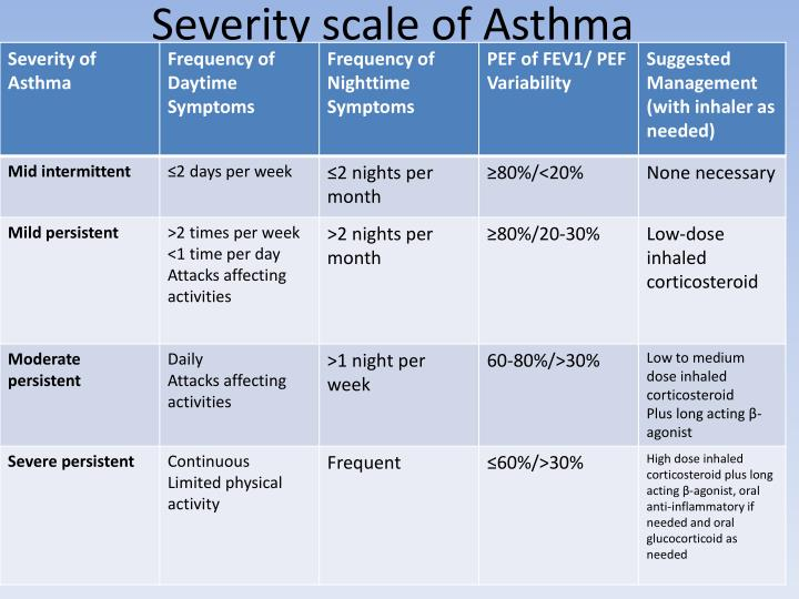 Severity scale of Asthma