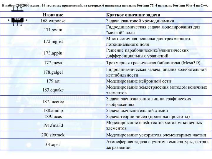 В набор CFP2000 входят 14 тестовых приложений, из которых 6 написаны на языке Fortran 77, 4 на языке Fortran 90 и 4 на С++.