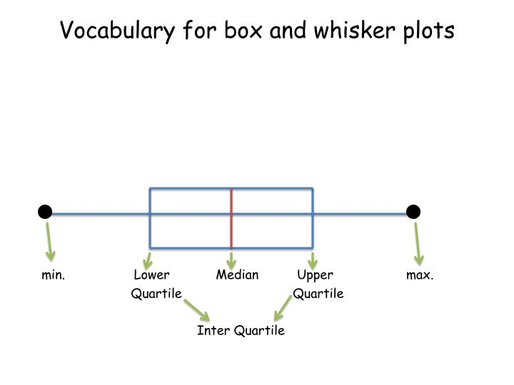 Vocabulary for box and whisker plots