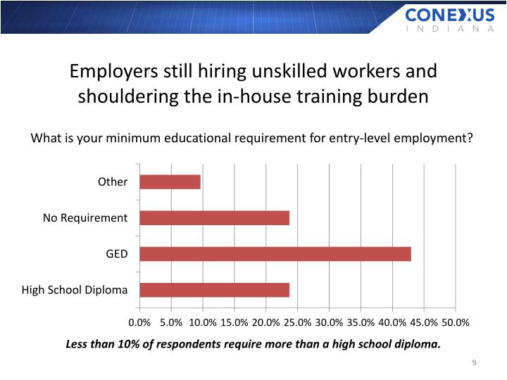 Employers still hiring unskilled workers and shouldering the in-house training burden