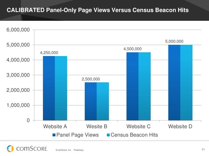 CALIBRATED Panel-Only Page Views Versus Census Beacon Hits