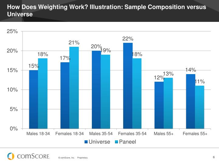 How Does Weighting Work? Illustration: Sample Composition versus Universe