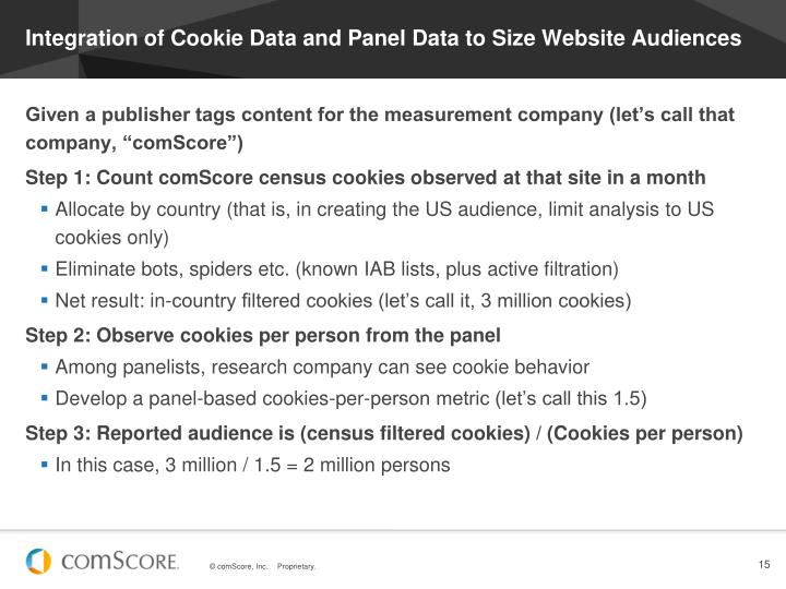 Integration of Cookie Data and Panel Data to Size Website Audiences