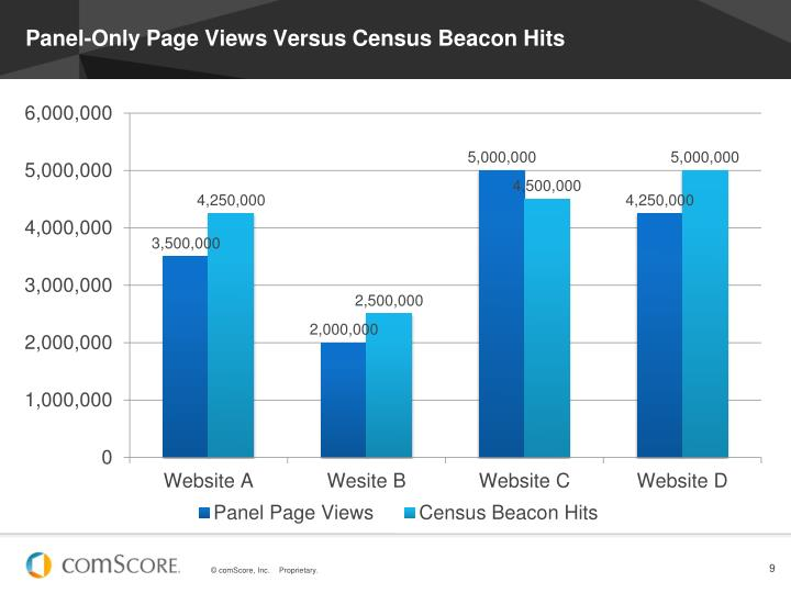 Panel-Only Page Views Versus Census Beacon Hits