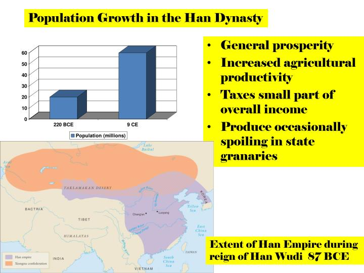 Population Growth in the Han Dynasty