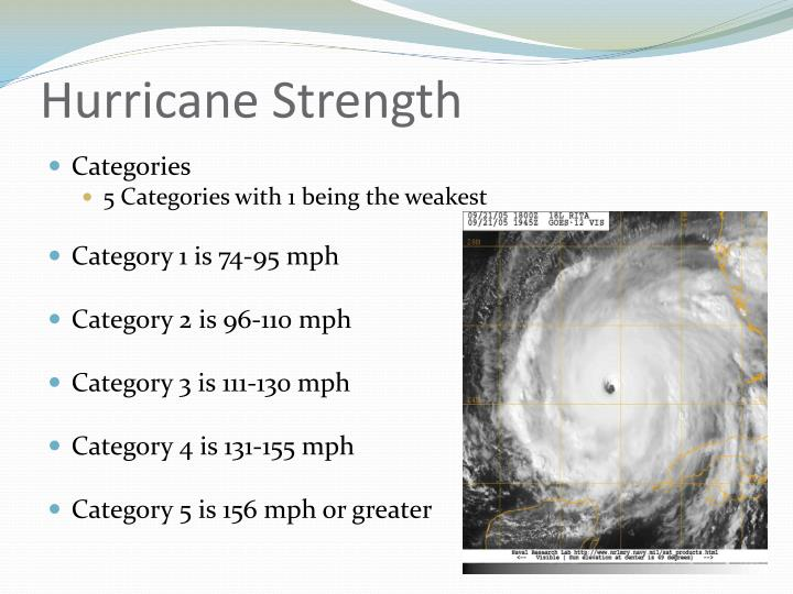 Hurricane Strength