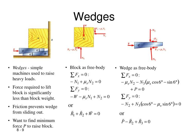 Wedge as free-body