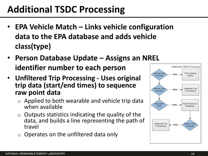 Additional TSDC Processing