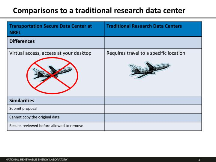 Comparisons to a traditional research data center
