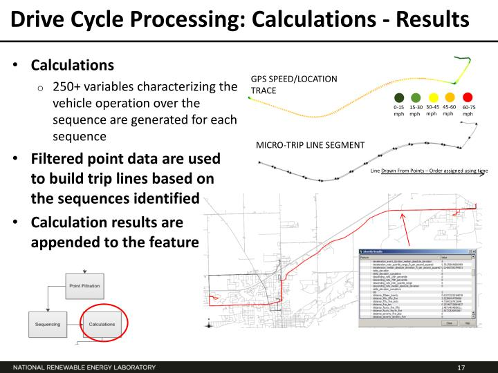 Drive Cycle Processing: