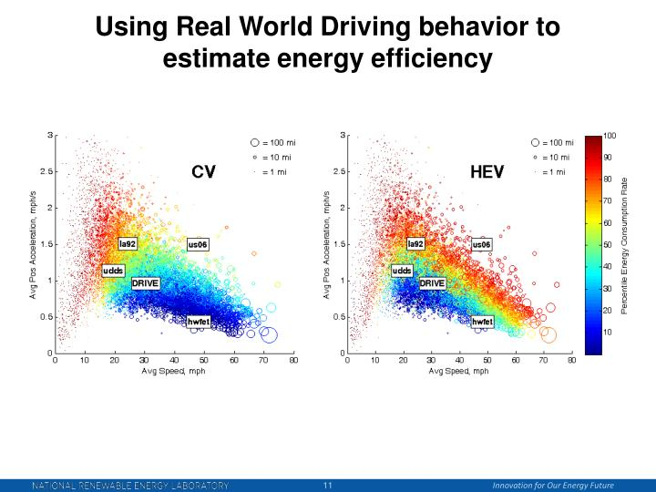Using Real World Driving behavior to estimate energy efficiency