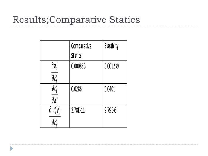 Results;Comparative Statics