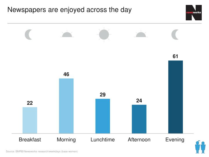 Newspapers are enjoyed across the day