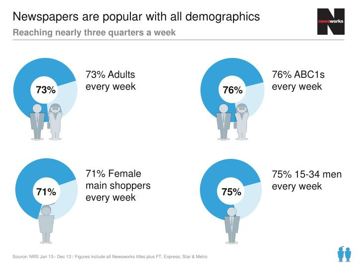 Newspapers are popular with all demographics