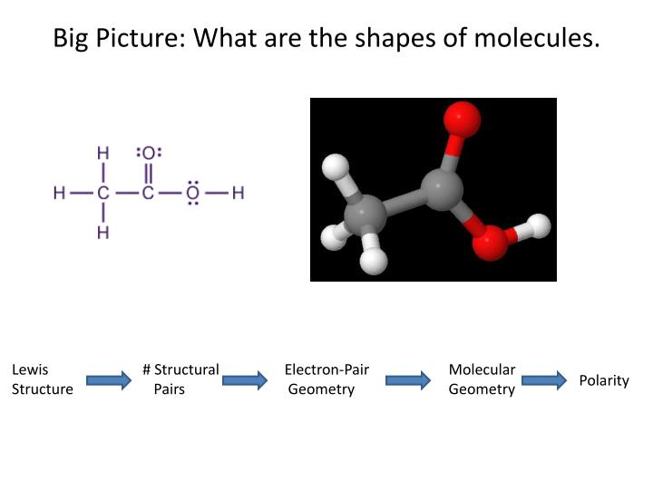 Big Picture: What are the shapes of molecules.