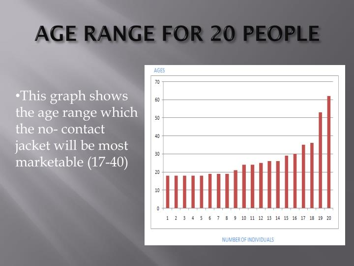 AGE RANGE FOR 20 PEOPLE