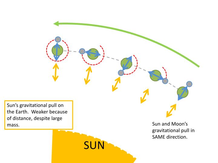 Sun's gravitational pull on the Earth.  Weaker because of distance, despite large mass.