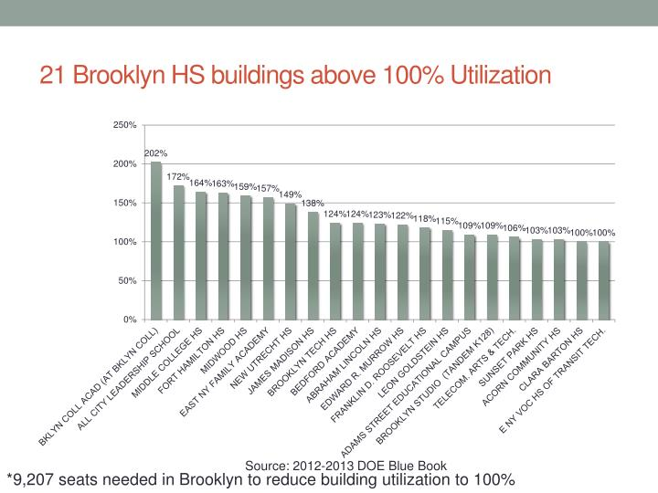 21 Brooklyn HS buildings above 100% Utilization
