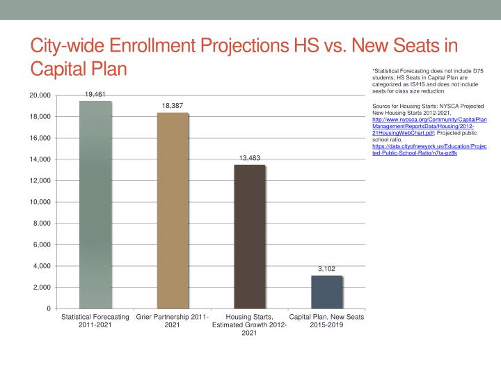 City-wide Enrollment Projections