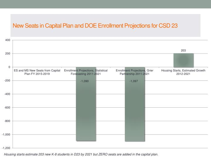 New Seats in Capital Plan and DOE Enrollment Projections for CSD 23