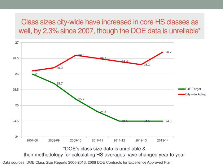 Class sizes city-wide have increased in core HS classes as well, by 2.3% since 2007, though the DOE data is unreliable