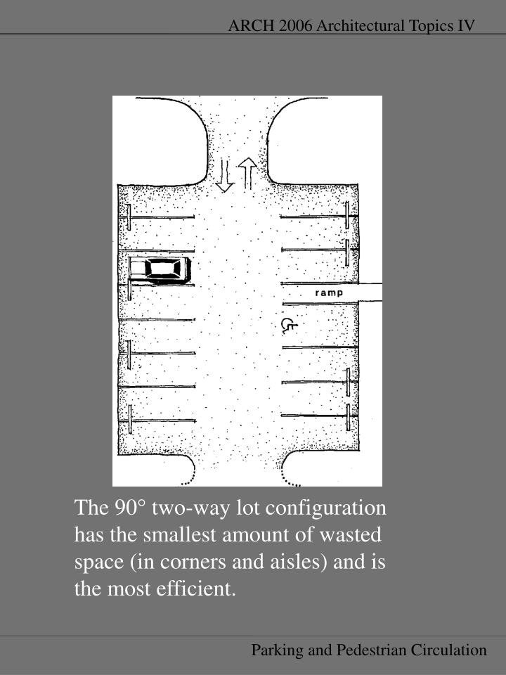 The 90° two-way lot configuration has the smallest amount of wasted space (in corners and aisles) and is the most efficient.
