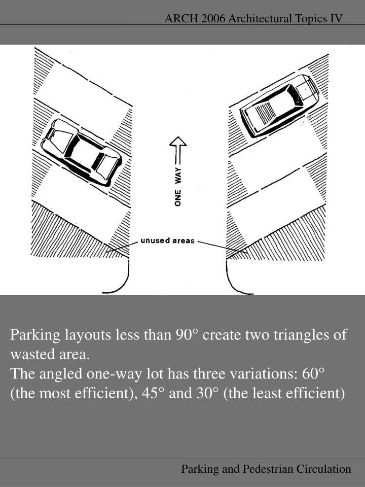 Parking layouts less than 90° create two triangles of wasted area.