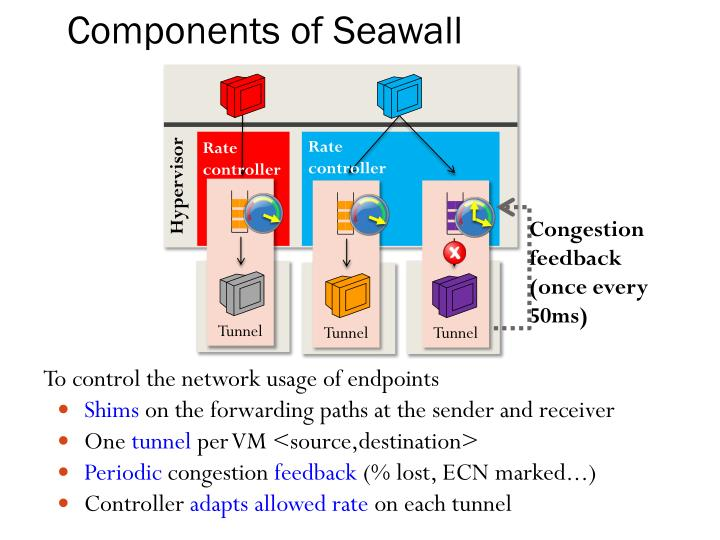 Components of Seawall