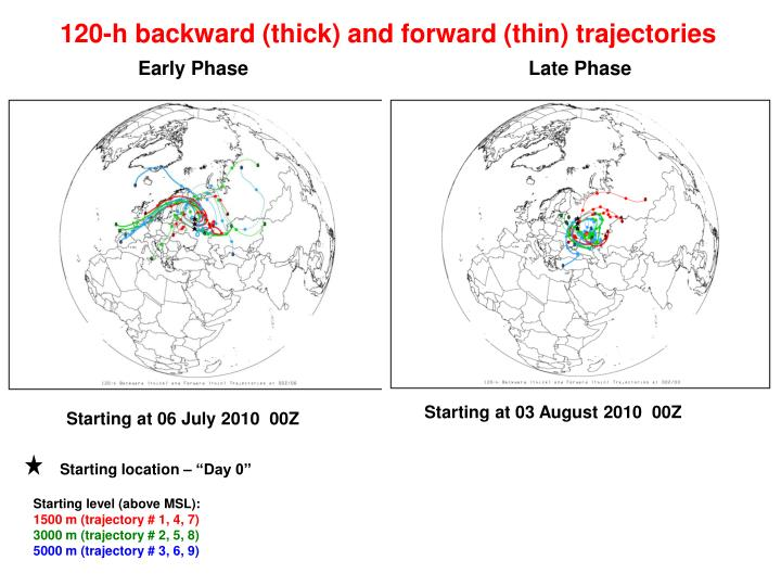 120-h backward (thick) and forward (thin) trajectories