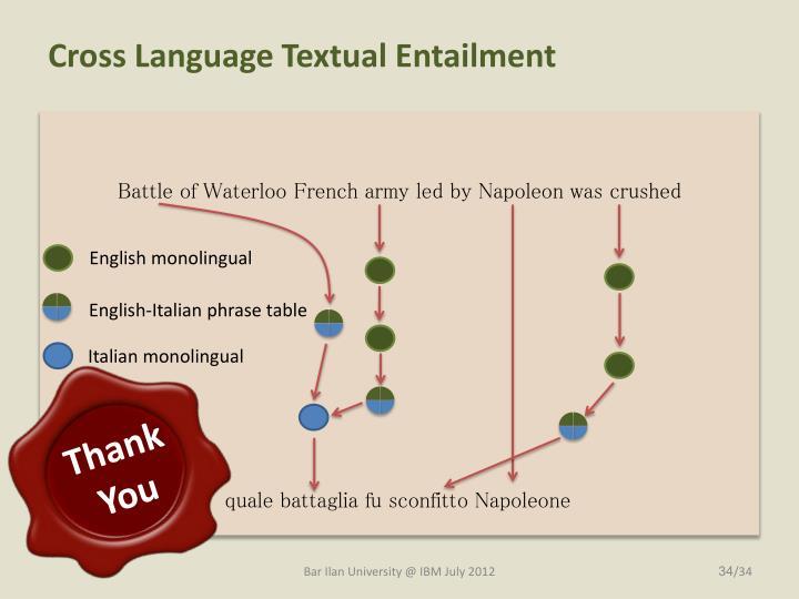 Cross Language Textual Entailment