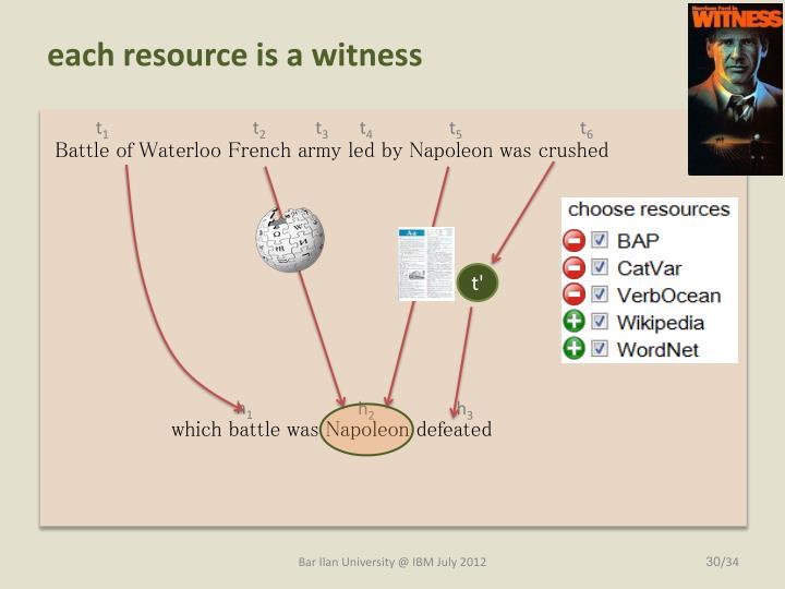 each resource