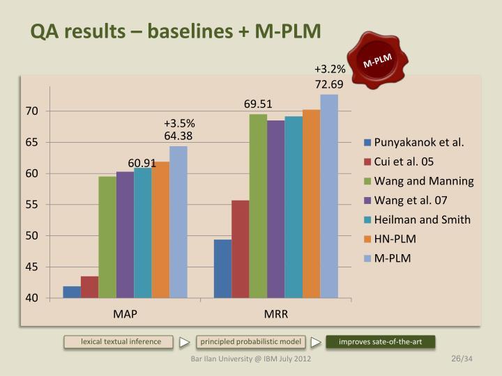 QA results –