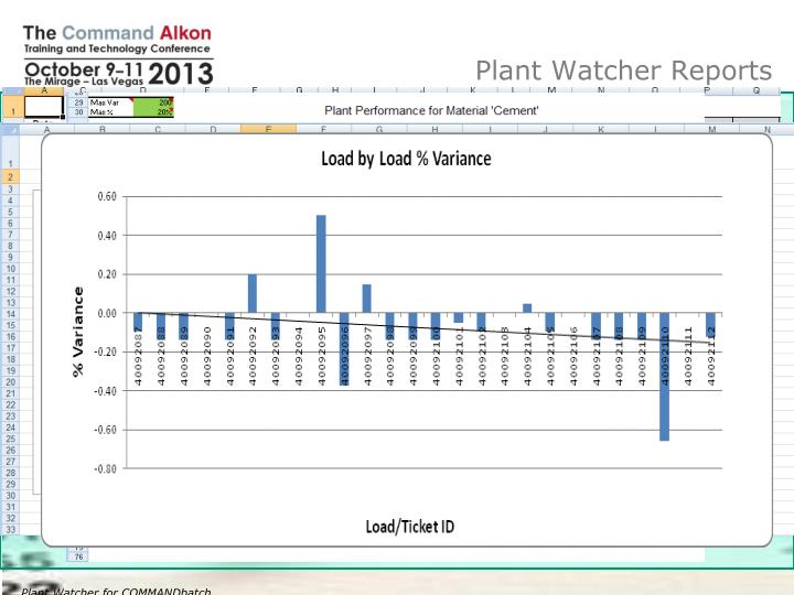 Plant Watcher Reports