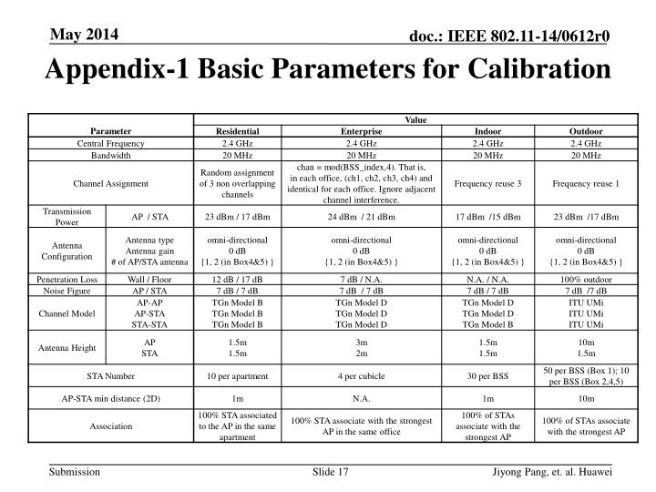 Appendix-1 Basic Parameters for Calibration