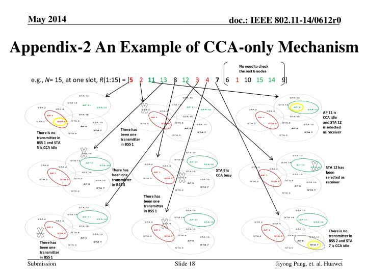 Appendix-2 An Example of CCA-only Mechanism