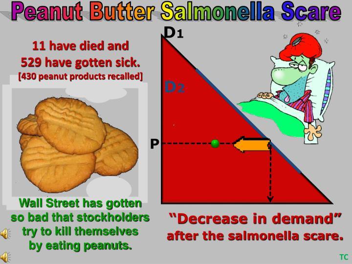 Peanut Butter Salmonella Scare
