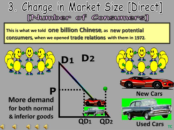3. Change in Market Size [Direct]