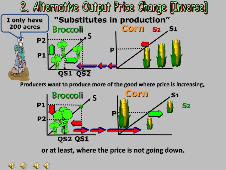 2. Alternative Output Price Change [Inverse]