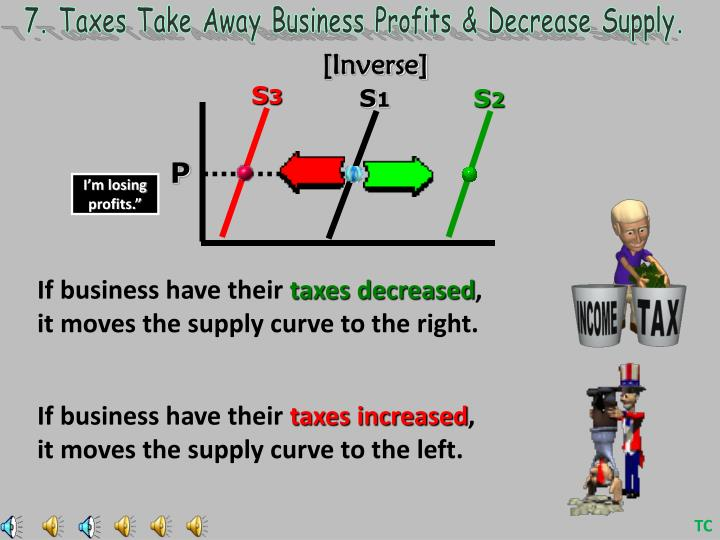 7. Taxes Take Away Business Profits & Decrease Supply.