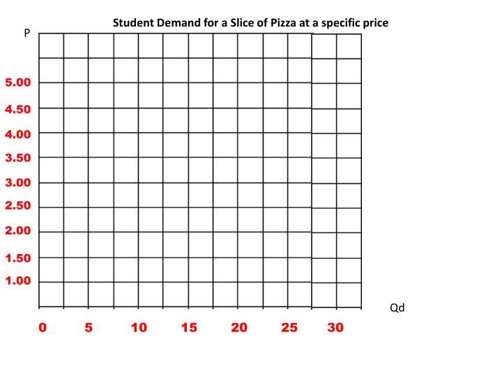Student Demand for a Slice of Pizza at a specific price