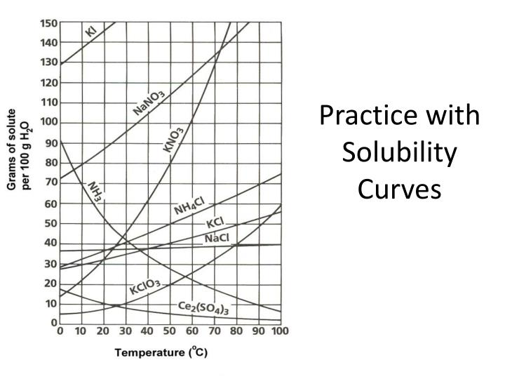 Practice with Solubility Curves