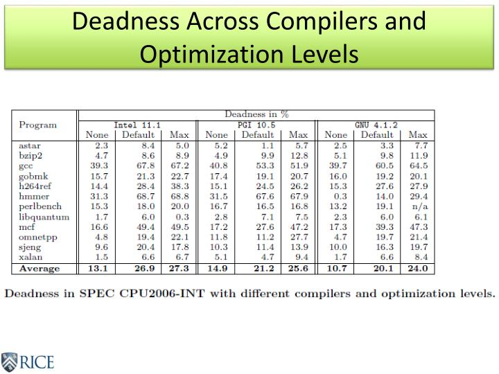 Deadness Across Compilers and Optimization Levels