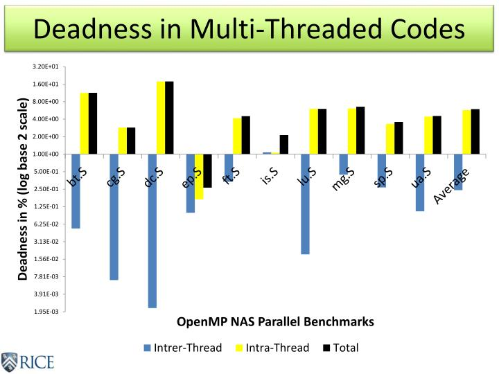 Deadness in Multi-Threaded Codes