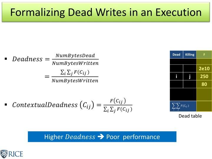 Formalizing Dead Writes in an Execution