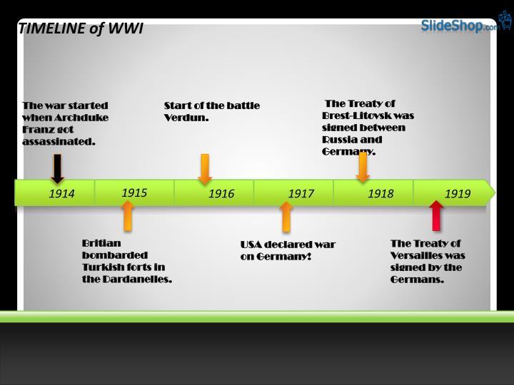 TIMELINE of WWI
