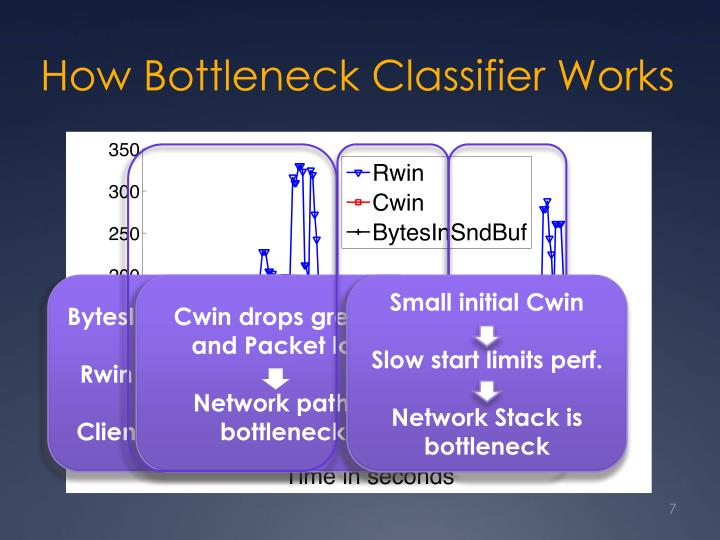 How Bottleneck Classifier Works